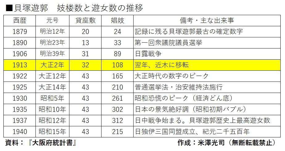 貝塚遊郭貸座敷数と遊女数の推移