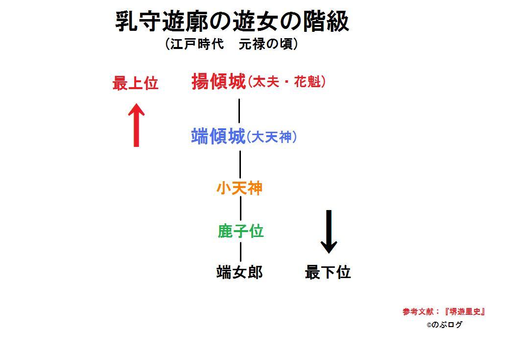 堺乳守遊郭2