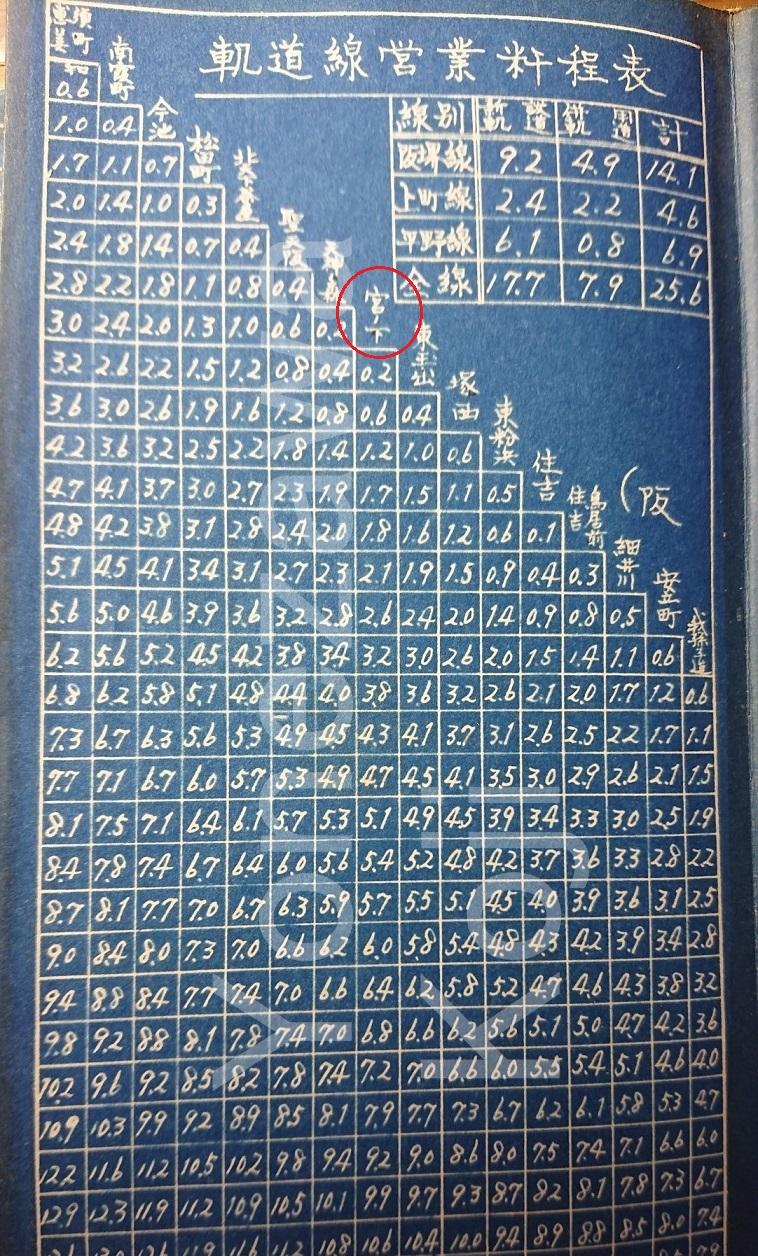 1951-52頃阪堺線内部資料1