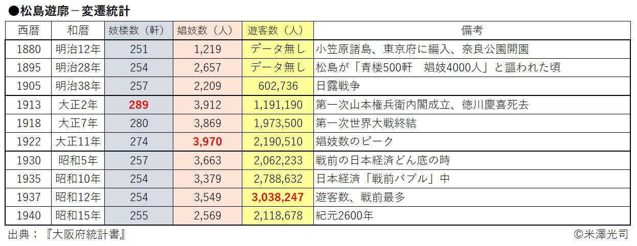 松島遊廓変遷