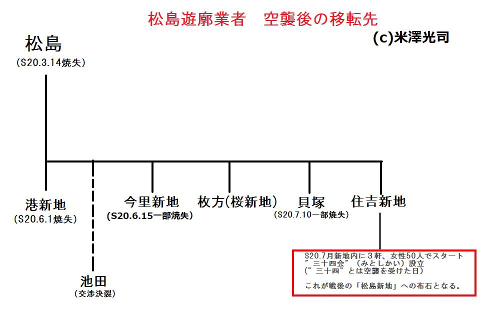 松島新地遊郭