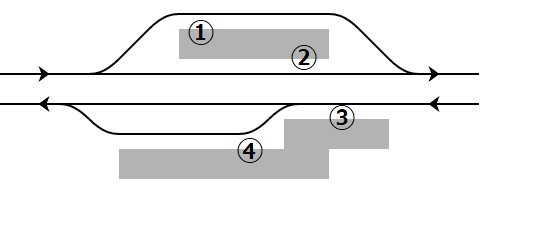 浜寺公園駅ホーム構造