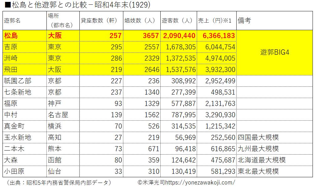 松島と他遊郭との数字比較