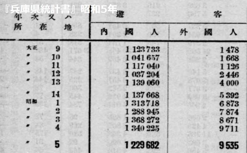 兵庫県統計書の福原遊郭