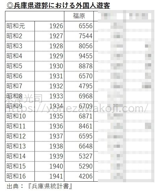 福原遊郭の外国人遊客数