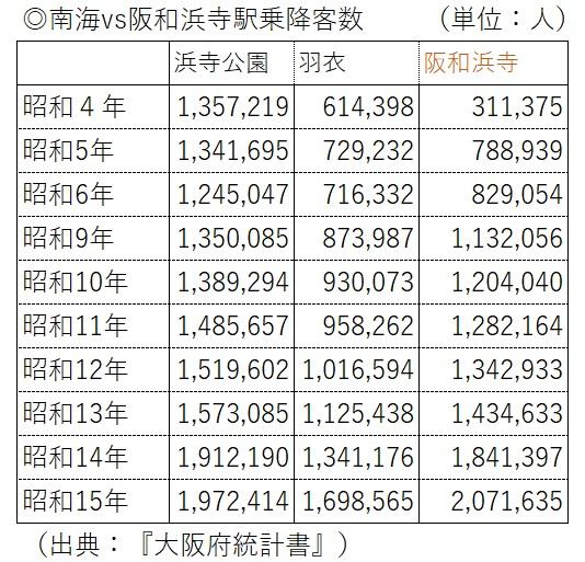 南海と阪和電鉄乗降客数の比較