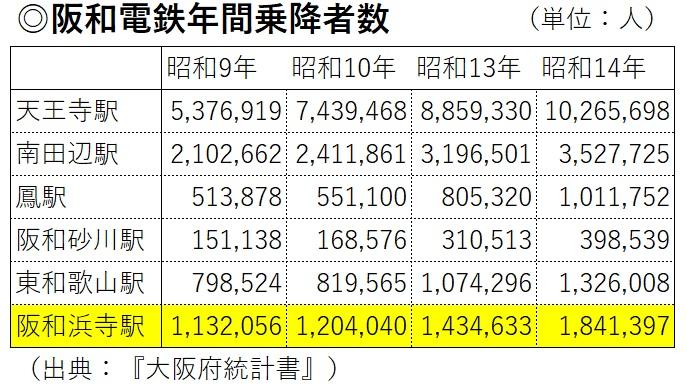 阪和電鉄年間乗降者数